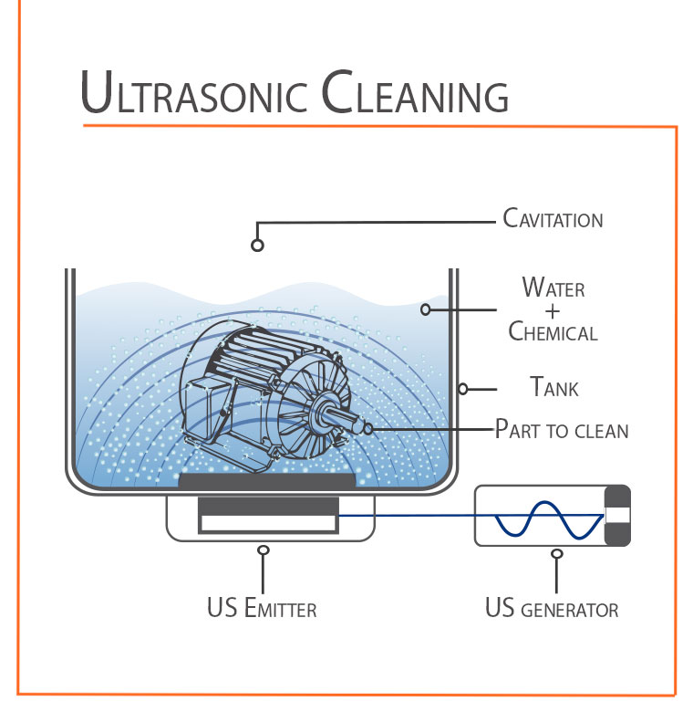 How does ultrasonic cleaning work